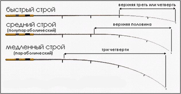 расшифровка маркировки на фидерных удилищах