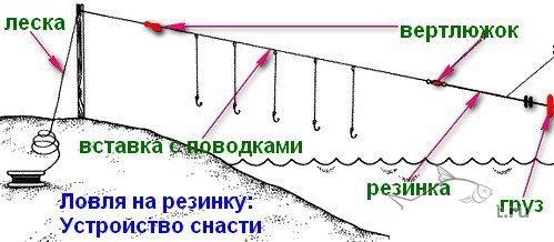 использование резинки в поплавочной снасти
