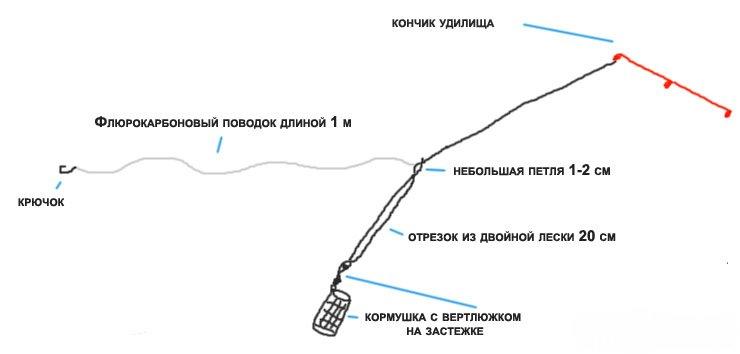 фидер на течении вертолет