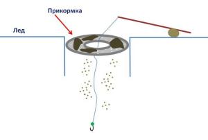 Схема работы крмушки