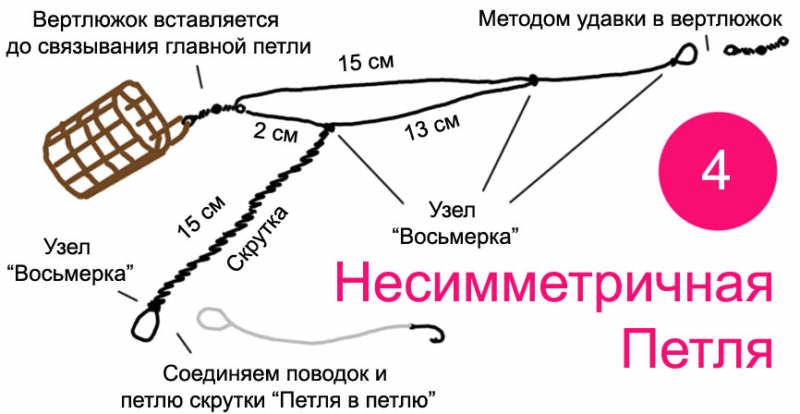 Фидерная оснастка Несимметричная петля