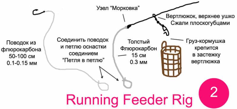 Фидерная оснастка Running Feeder Rig. Оригинал схемы на lakeking.ru