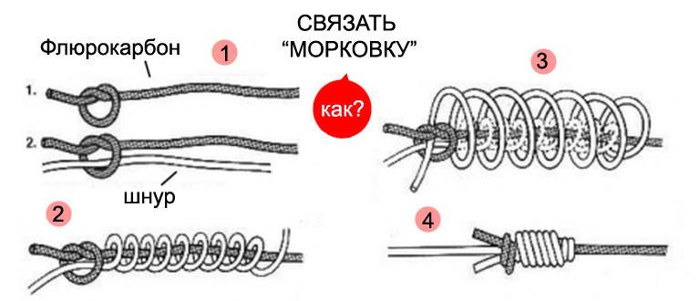 Рыболовный узел Морковка (Mahin Knot) - схема связывания