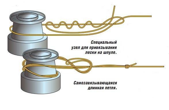 Схема привязки лески к шпуле
