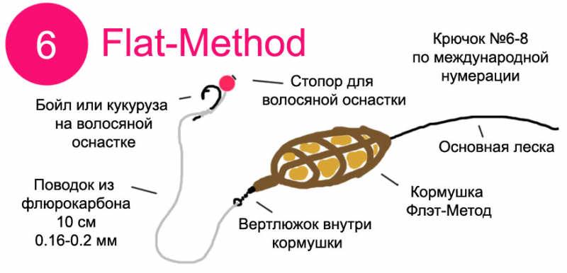 Карповая фидерная оснастка Флэт-Метод (Flat-Method) - схема с размерами крючка, лески, поводка