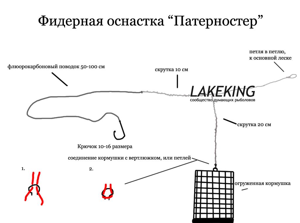 Фидерная оснастка Патерностер