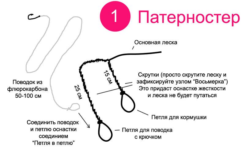 Схема вязания оснастки Патерностер