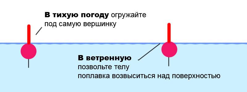 Схема огрузки поплавка